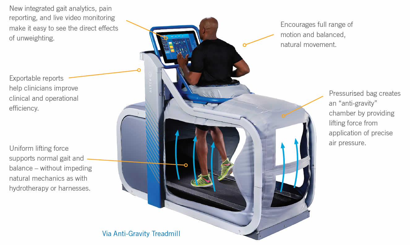 anti-gravity treadmill at White Rose Clinic York